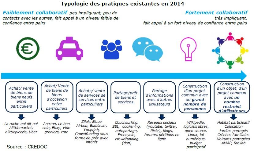 Typologie des pratiques collaboratives existantes en 2014