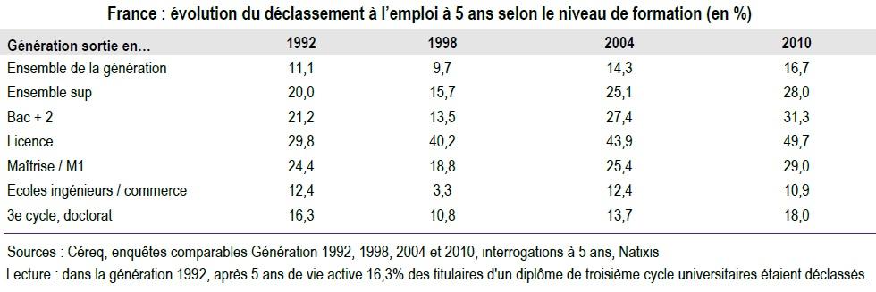 3032b58140e L effet sur les jeunes de la bipolarisation du marché du travail ...
