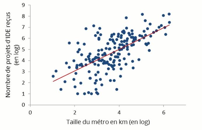 graphique taille du métro en km (log) / nombre de projets d'IDE reçus (log)