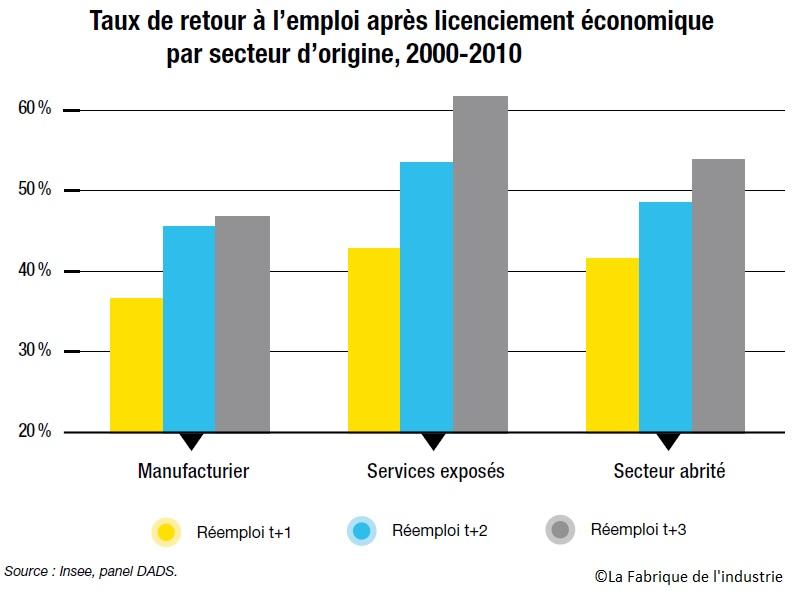 graphique Taux de retour à l'emploi après licenciement économique par secteur 2000-2010