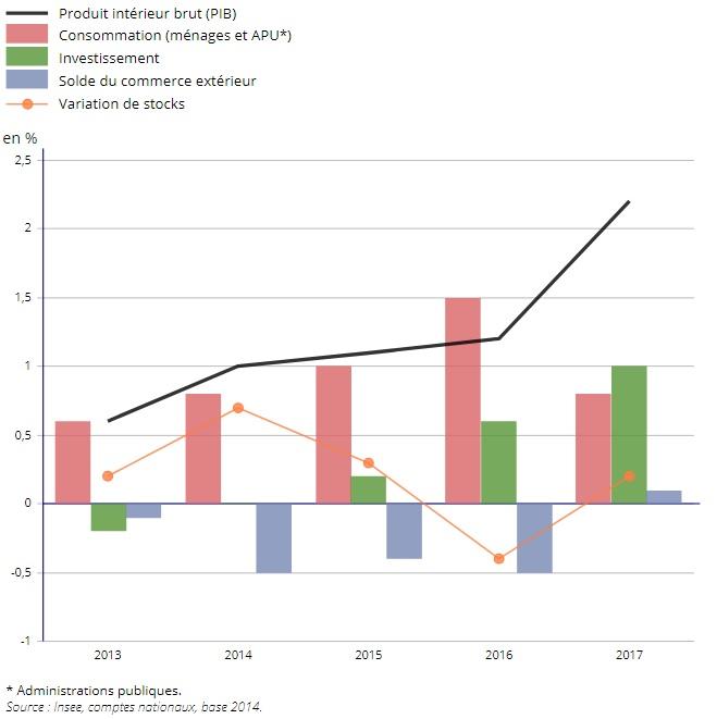 Les Comptes De La Nation En 2017 Insee Mai 2018 Sciences