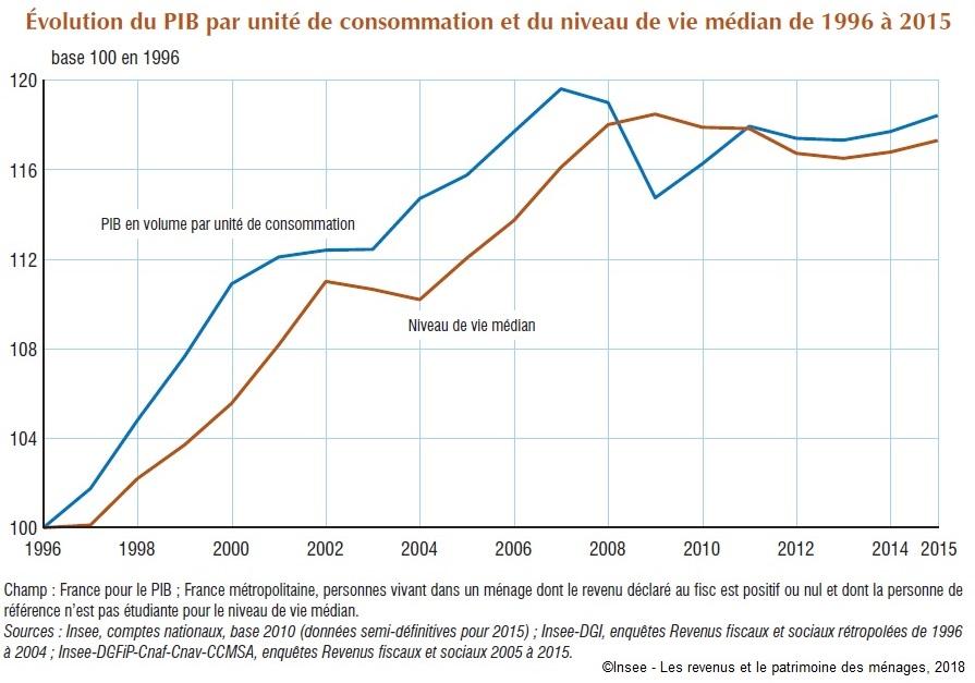 Lien entre consommation et revenu