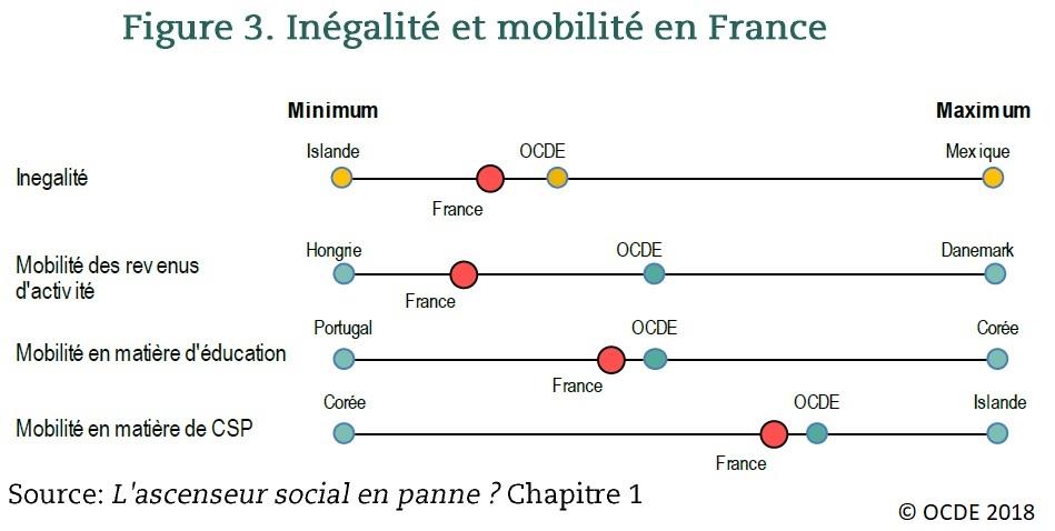Graphique Inégalité et mobilité en France