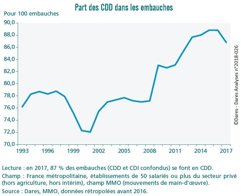 graphique Part des CDD dans les embauches