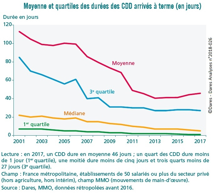 graphique Moyenne et quartiles des durées des CDD arrivés à terme