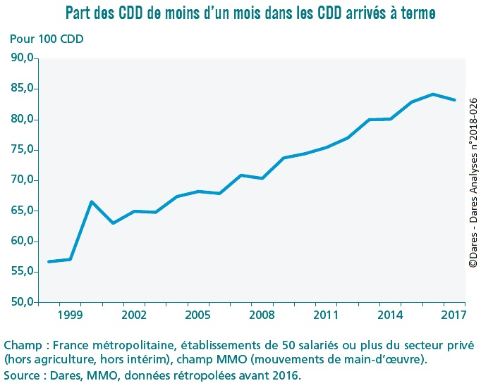 graphique Part des CDD de moins d'un mois dans les CDD arrivés à terme