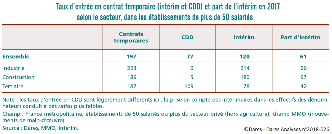 tableau Taux d'entrée en contrat temporaire (intérim et CDD) et part de l'intérim en 2017 selon le secteur