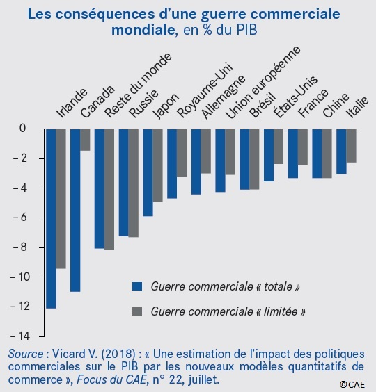 """Graphique effets d'une guerre commerciale """"totale"""" ou """"limitée"""" en % du PIB"""