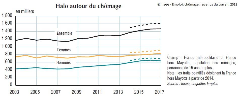 Emploi Chomage Revenus Du Travail Insee Juillet 2018 Sciences