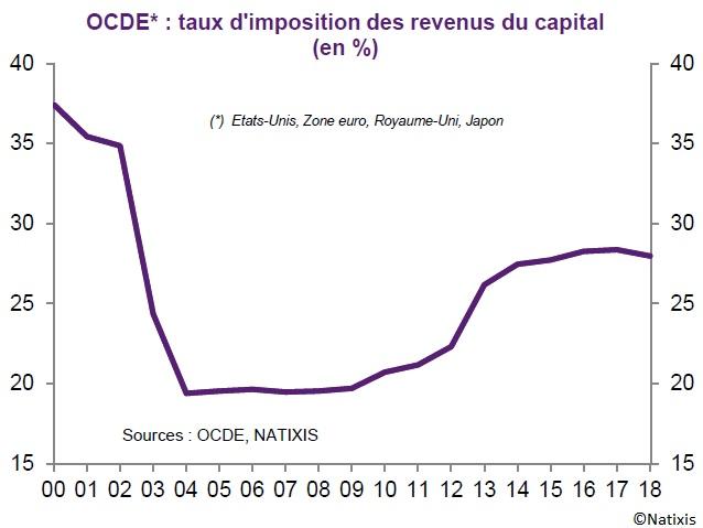 Graphique taux d'imposition des revenus du capital dans l'OCDE 2000-2018