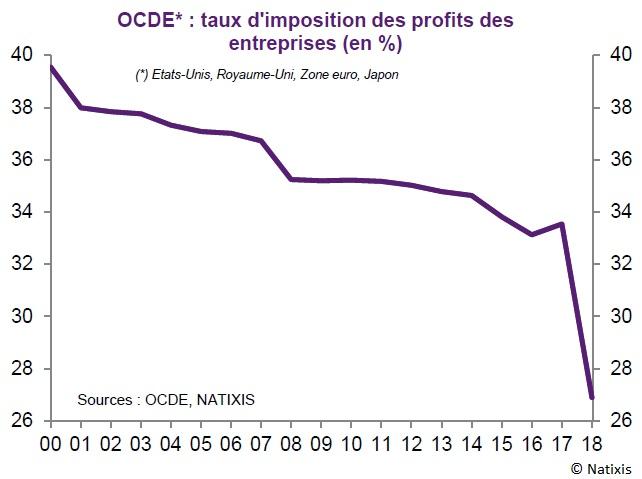 Graphique taux d'imposition des profits des entreprises dans l'OCDE 2000-2018