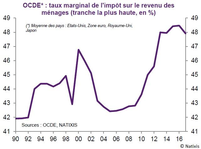 Graphique taux marginal de l'impôt sur le revenu des ménages (tranche la plus haute) 1990-2018