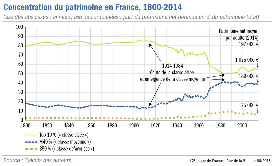 graphique Concentration du patrimoine en France 1800-2014