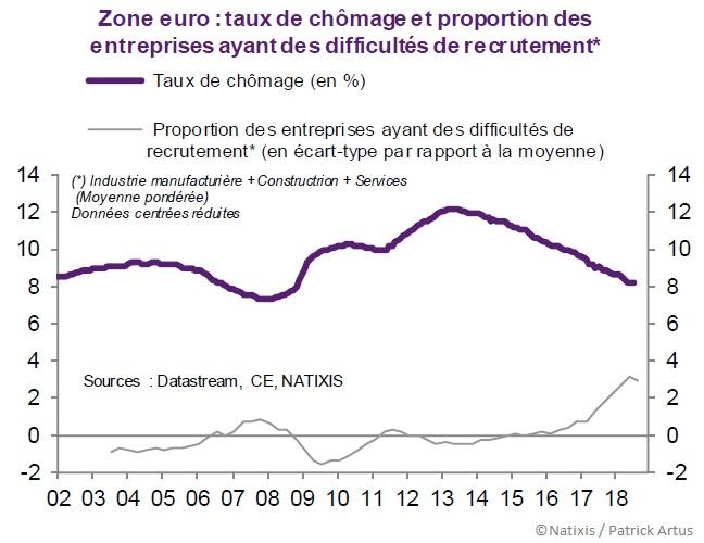 Graphique Taux de chômage et proportion des entreprises ayant des difficultés de recrutement (Zone euro 2002-2018)