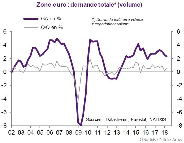 Graphique Demande totale en volume (Zone euro 2001-2018)