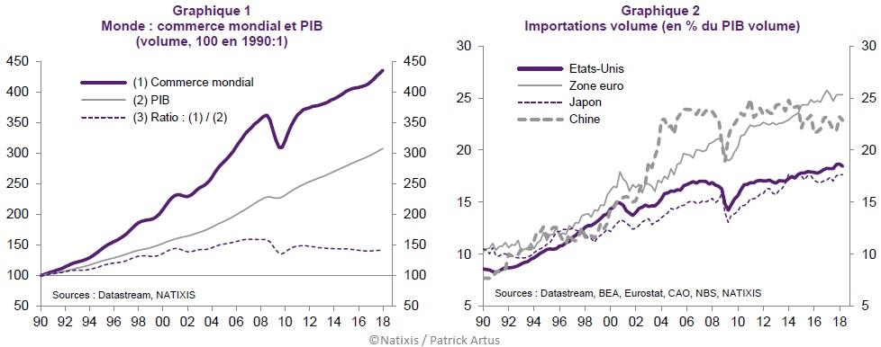 Graphiques Evolution du commerce et du PIB dans le monde, Evolution des importations (USA, ZE, Japon, Chine) depuis 1990