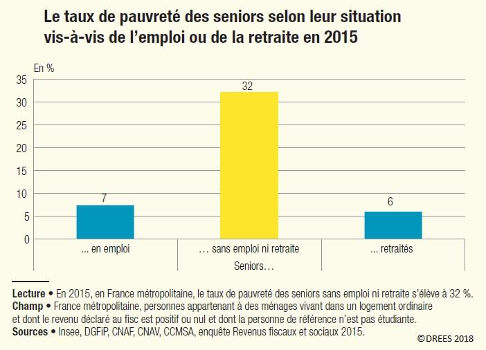 Graphique Taux de pauvreté des seniors selon leur situation (emploi, retraite) en 2015