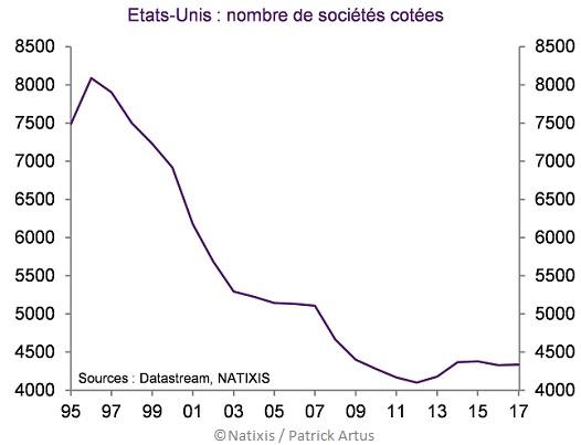 Graphique Evolution du nombre de sociétés cotées aux Etats-Unis depuis 1995