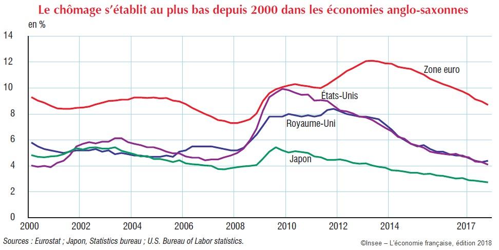 Graphique Taux de chômage Etats-Unis, Zone euro, Royaume-Uni, Japon 2000-2017