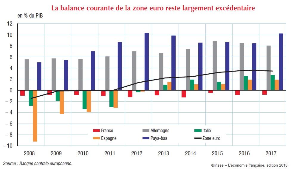 Graphique Balance courante de la Zone euro (en % du PIB) 2008-2017