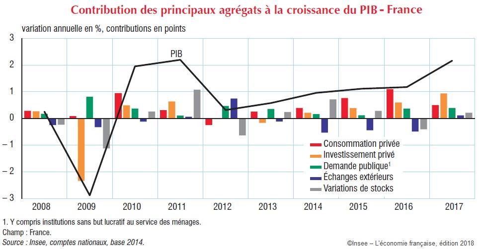 Graphique Contribution des principaux agrégats à la croissance du PIB, France 2008-2017