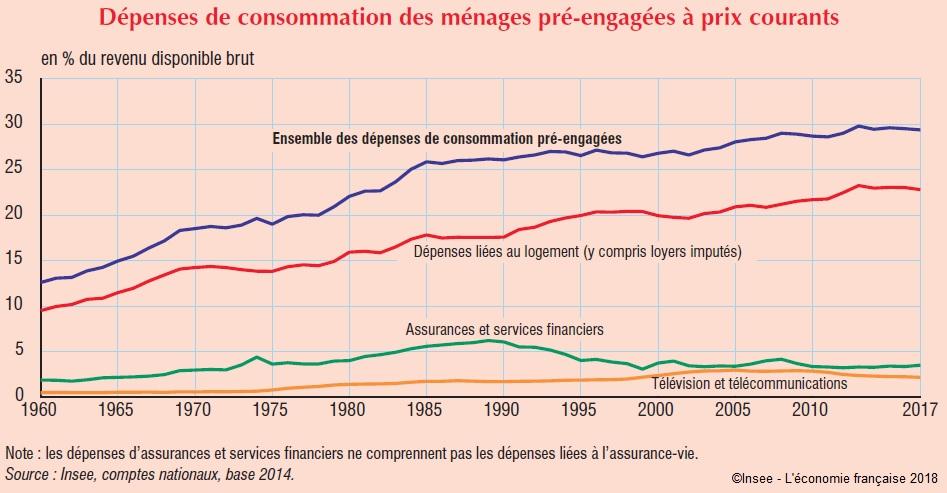 Graphique Dépenses de consommation des ménages pré‑engagées à prix courants (en % du RDB, évolution depuis 1960)