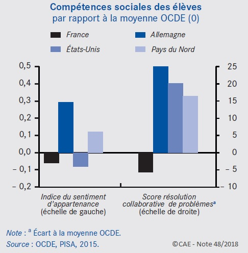 Graphique : Compétences sociales des élèves par rapport à la moyenne OCDE