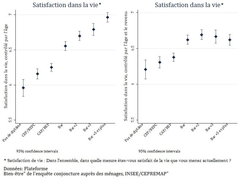 Graphique Satisfaction dans la vie en fonction du niveau de diplôme