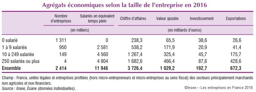 Tableau : Agrégats économiques selon la taille de l'entreprise en 2016