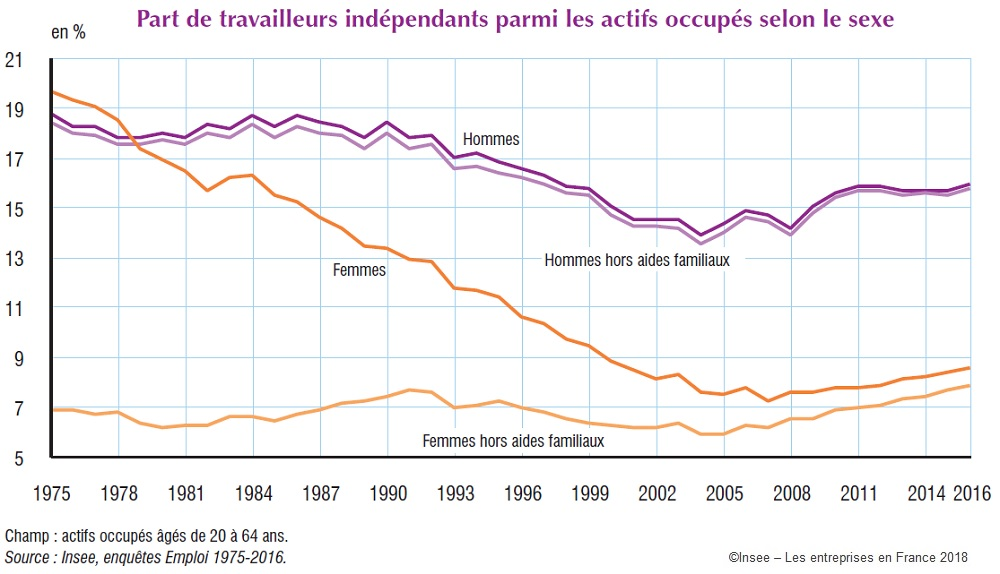 Graphique : Part de travailleurs indépendants parmi les actifs occupés selon le sexe