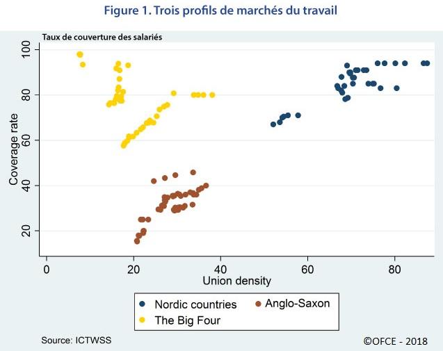 Graphique : 3 profils de marché du travail (taux de syndicalisation et taux de couverture)
