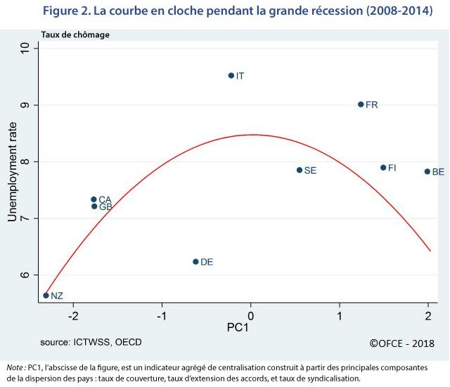 Graphique : la courbe en cloche pendant la Grande Récession (2008-2014) – relation entre degré de centralisation et taux de chômage