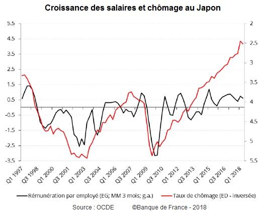 Graphique Croissance des salaires et chômage au Japon (1997-2018)