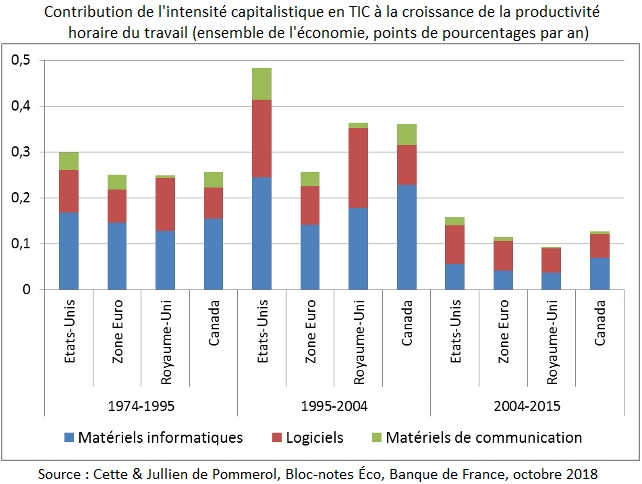 Graphique Contribution de l'intensité capitalistique en TIC à la croissance de la productivité  horaire du travail (ensemble de l'économie, points de pourcentages par an)
