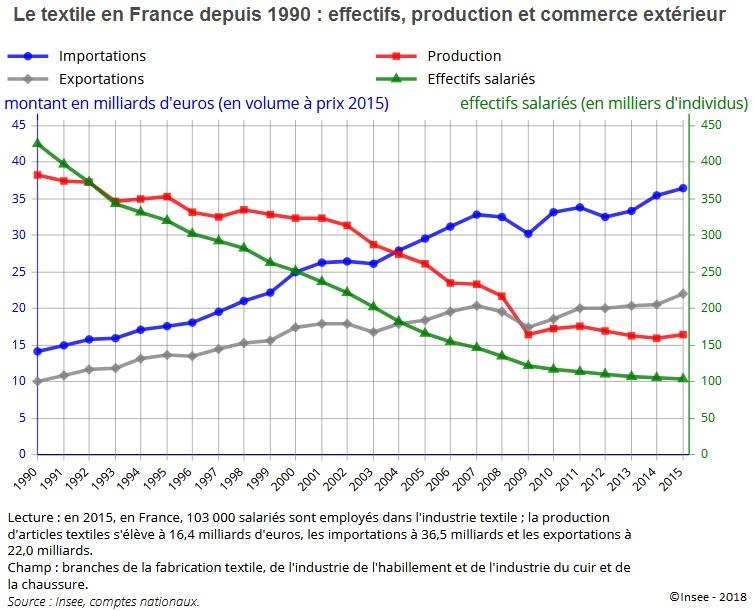 Graphique Le textile en France depuis 1990 : effectifs, production et commerce extérieur