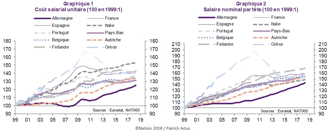 Graphique : Evolution en indices du coût salarial unitaire et du salaire nominal par tête pour 10 pays européens