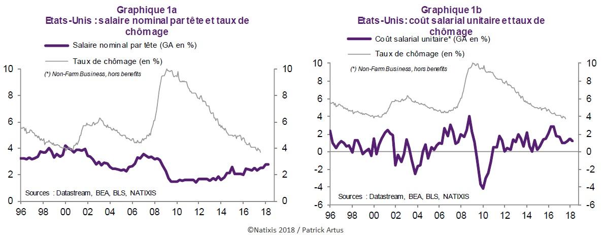 Graphique Salaire nominal par tête, coût salarial unitaire et taux de chômage aux Etats-Unis (évolution depuis 1996)