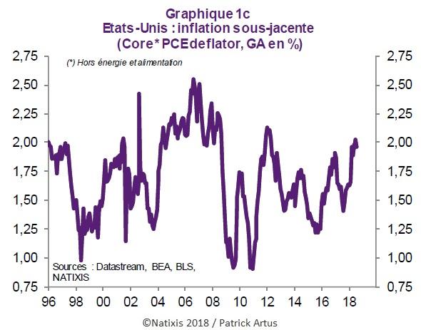 Graphique Inflation sous-jacente aux Etats-Unis (évolution depuis 1996)