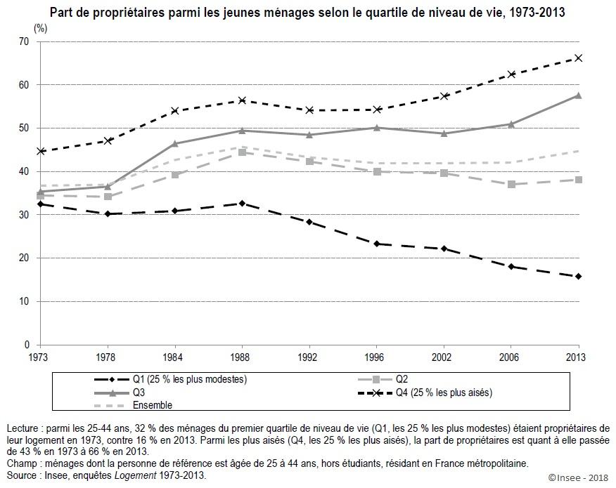 Graphique Part de propriétaires parmi les jeunes ménages selon le quartile de niveau de vie, 1973-2013