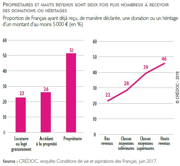 Graphique % de Français ayant déjà reçu une donation ou un héritage d'un montant d'au moins 5000 €