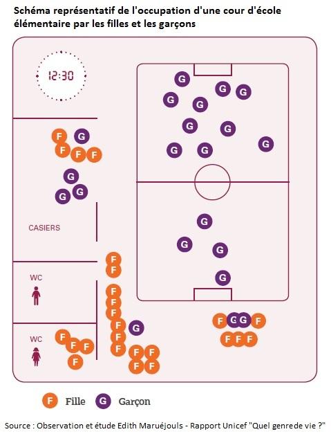 Schéma représentatif de l'occupation d'une cour d'école élémentaire par les filles et les garçons