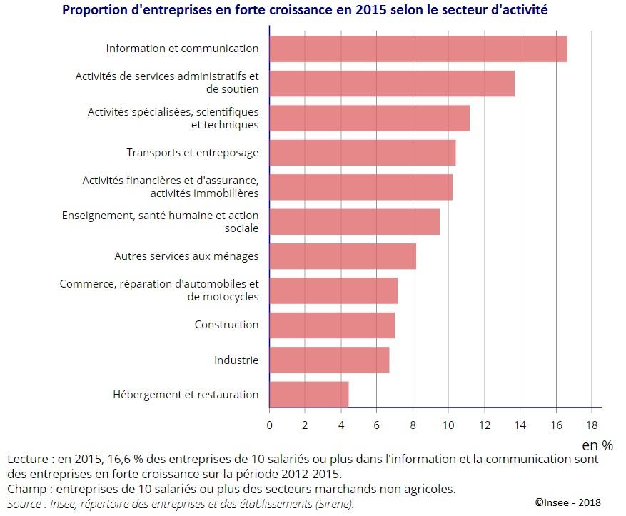 Graphique : Proportion d'entreprises en forte croissance en 2015 selon le secteur d'activité