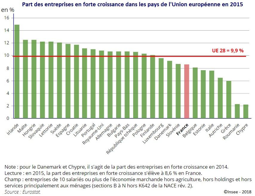 Graphique : Part des entreprises en forte croissance dans les pays de l'Union européenne en 2015