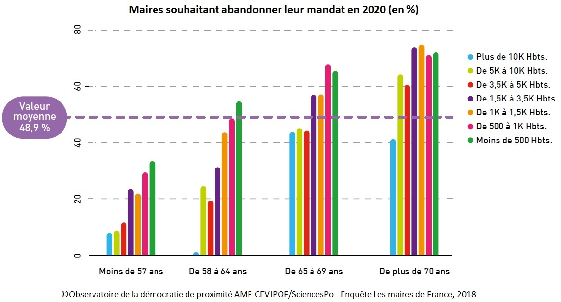 Graphique : Maires souhaitant abandonner leur mandat en 2020 (en %)