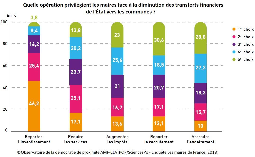 Graphique : Quelle opération privilégient les maires face à la diminution des transferts financiers de l'État vers les communes ?