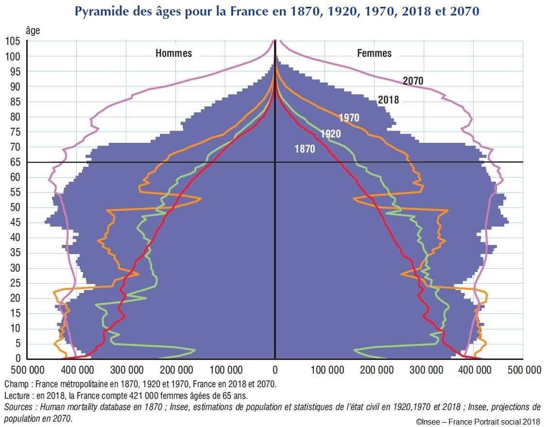 Pyramide des âges pour la France en 1870, 1920, 1970, 2018 et 2070