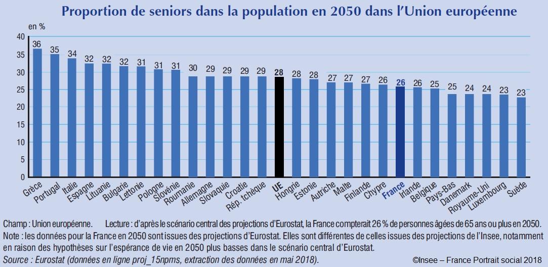 Proportion de seniors dans la population en 2050 dans l'Union européenne