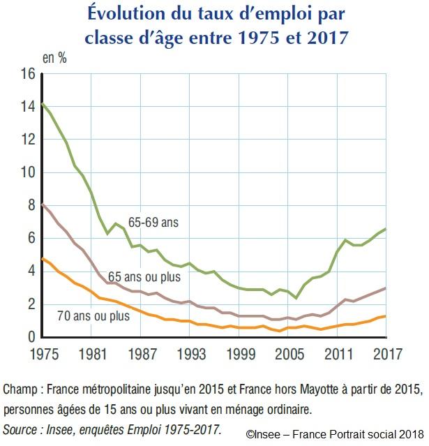 Évolution du taux d'emploi par classe d'âge entre 1975 et 2017
