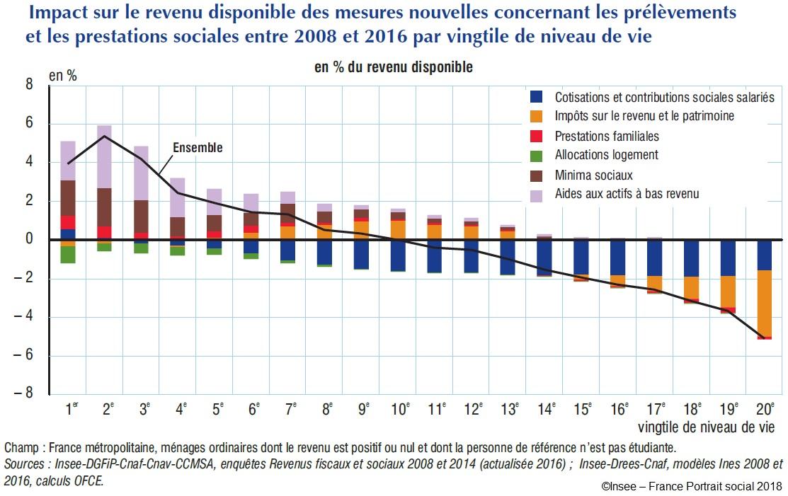 Impact sur le revenu disponible des mesures nouvelles concernant les prélèvements et les prestations sociales entre 2008 et 2016 par vingtile de niveau de vie
