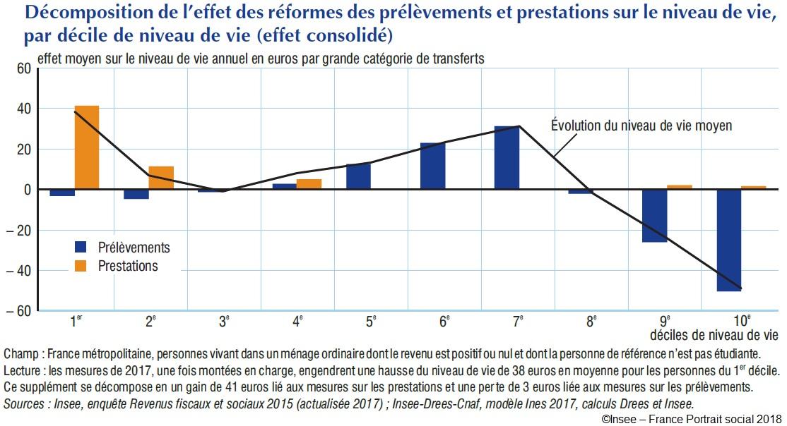 Décomposition de l'effet des réformes des prélèvements et prestations sur le niveau de vie, par décile de niveau de vie (effet consolidé)